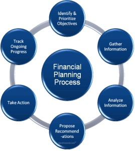 financial_planning_process